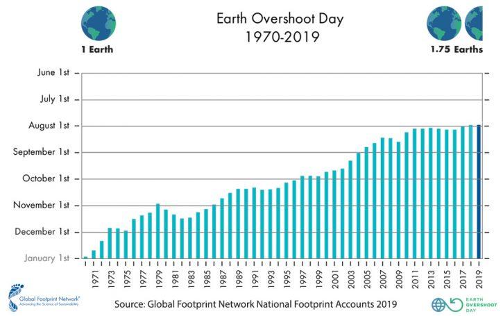 Il giorno del sovrasfruttamento - Earth Overshoot day - nel 2019 cade il 29 luglio: la data più anticipata di sempre