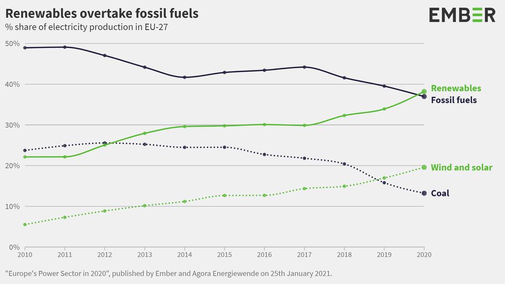 In Europa per la prima volta le energie rinnovabili hanno superato le fossili