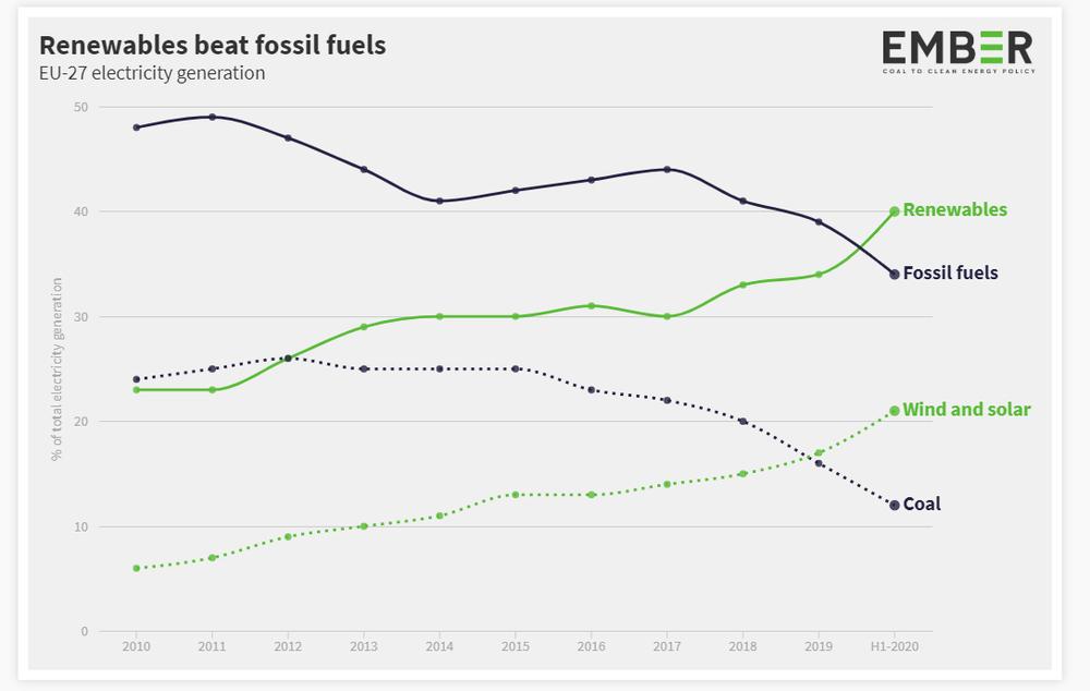 In Europa le energie rinnovabili battono i combustibili fossili!