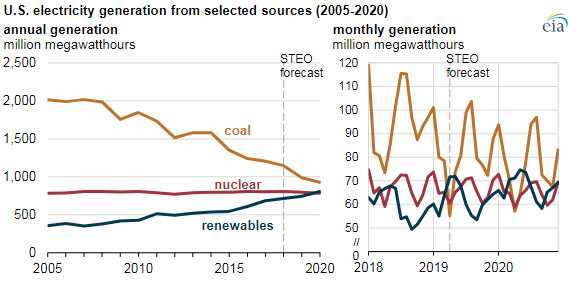 Energie rinnovabili U.S.A.: ad aprile per la prima volta nella storia le rinnovabili superano il carbone.