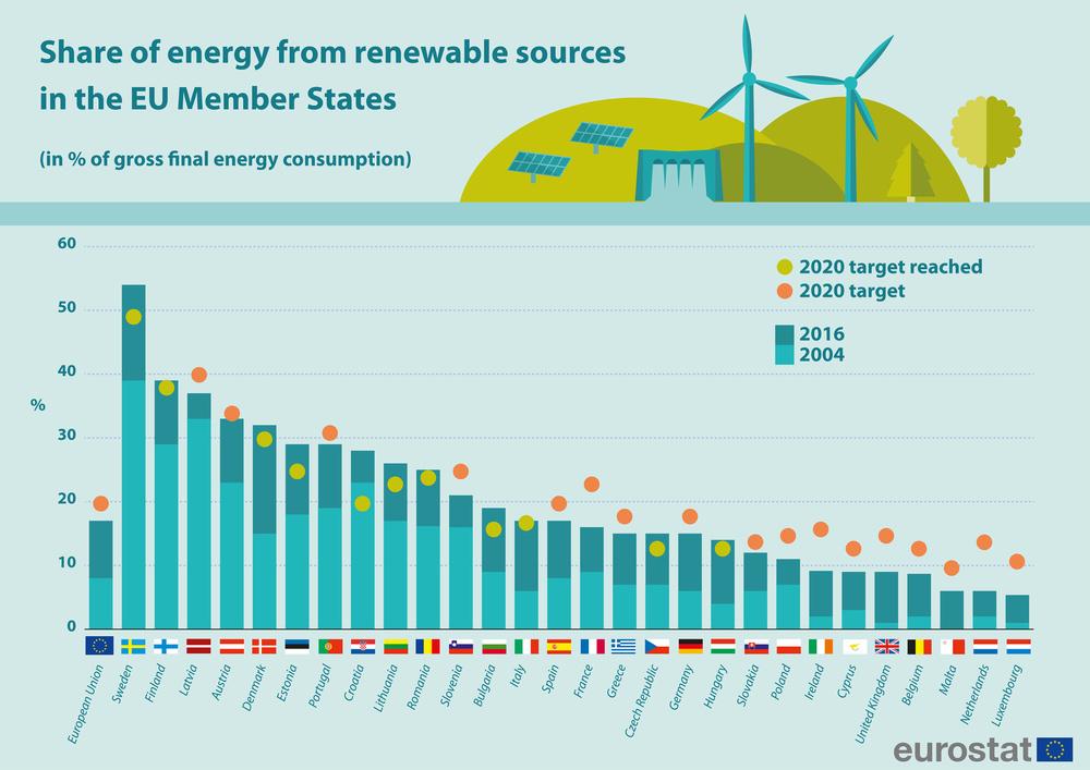 Eurostat: come sta l'Italia, tra energia e ambiente